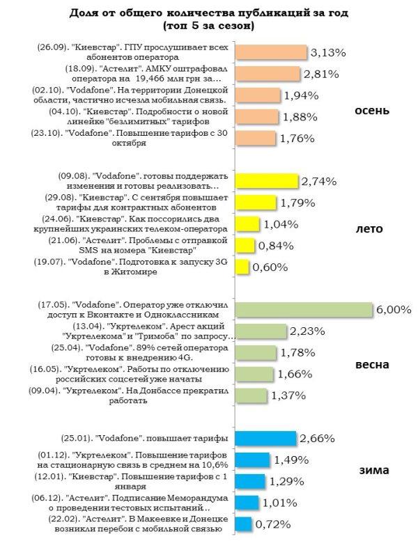 Top-публикации телеком