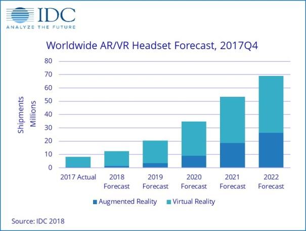 IDC AR VR