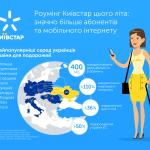 Абоненты Киевстар используют в роуминге 400 мегабайт мобильного интернета