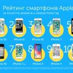 Количество смартфонов Apple в сети Киевстар выросла почти на треть