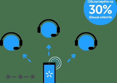 Виртуальная мобильная АТС Киевстар научилась анализировать эффективность продаж и рекламы