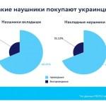 Украинцы переходят на беспроводные наушники