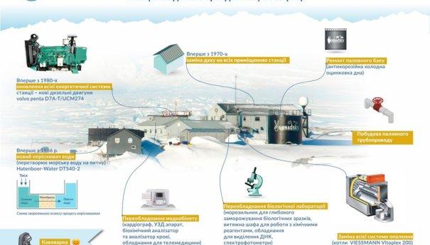 Украина приступила к модернизации антарктической станции «Академик Вернадский»