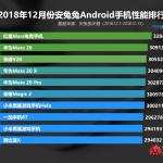 Top-10 смартфонов: на 1 место вырвался ZTE Nubia Red Magic Mars
