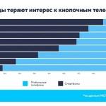 Украинцы теряют интерес к кнопочным телефонам