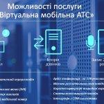 Киевстар позволяет записывать разговоры на мобильных и фиксированных номерах в виртуальной мобильной АТС