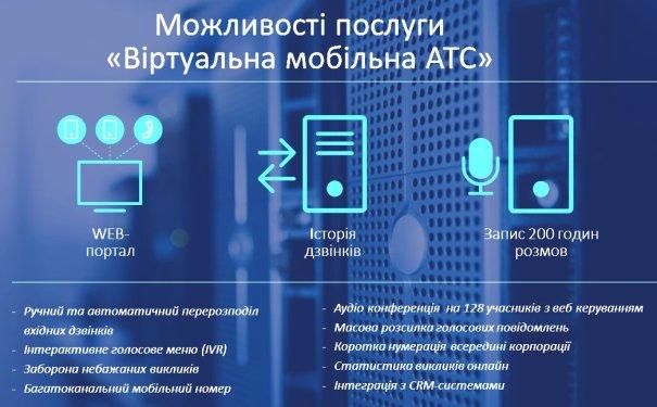 виртуальная мобильная АТС