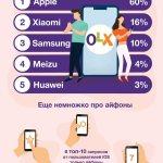 iPhone намного опережает Xiaomi и Samsung по интересу у украинцев