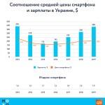 В Украине подсчитали «индекс смартфона»
