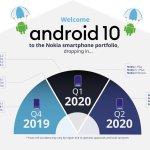 Представлен план выхода обновлений Android 10 для смартфонов Nokia