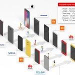 Украинцы меняют смартфоны Nokia и TP-Link на Xiaomi