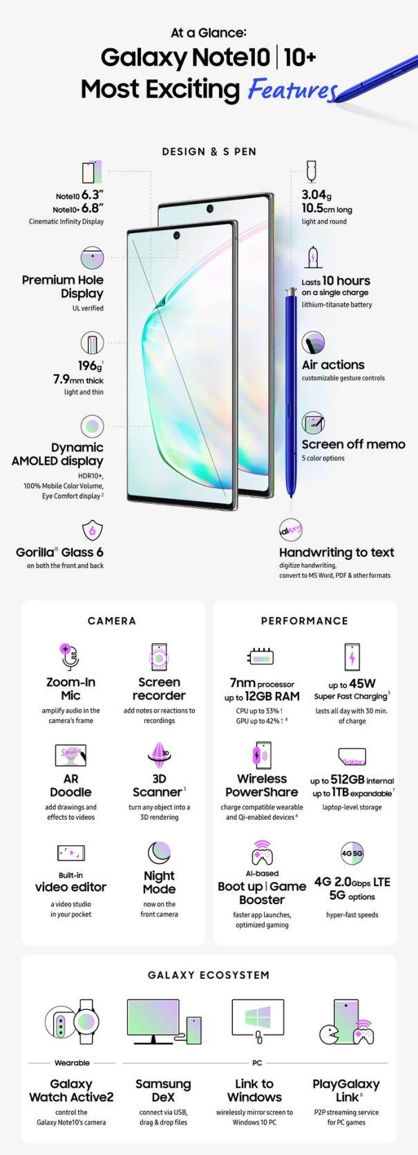 инфографика Samsung Galaxy Note10 и Note10+