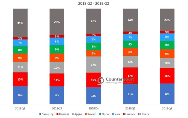 Global-Smartphone-Market-Share-Q2-2019