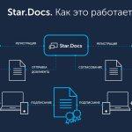 Киевстар Star.Docs – мобильное приложение для электронного документооборота с поддержкой Mobile ID
