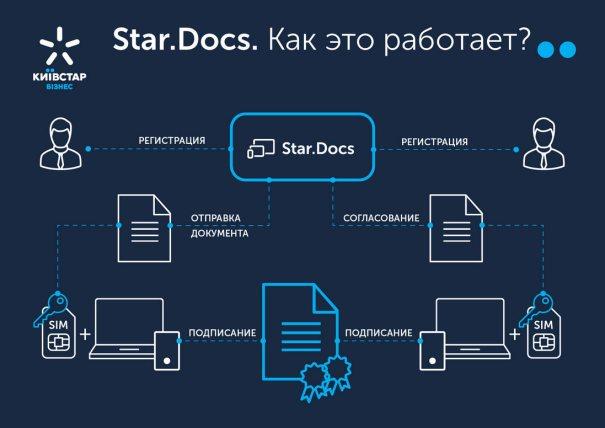 Киевстар Star.Docs