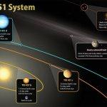 Ученые открыли три планеты чуть больше Земли в системе TOI 451