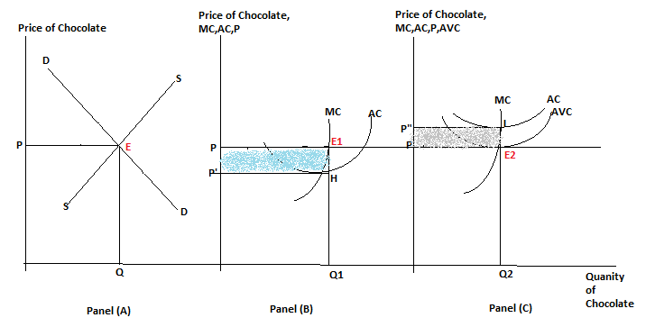Equilibrium in Perfectly Competitive Chocolate Market