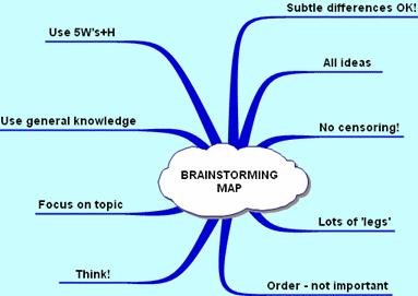 Brainstorming map 383*271