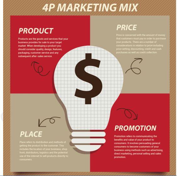 4P Marketing Mix 564*559