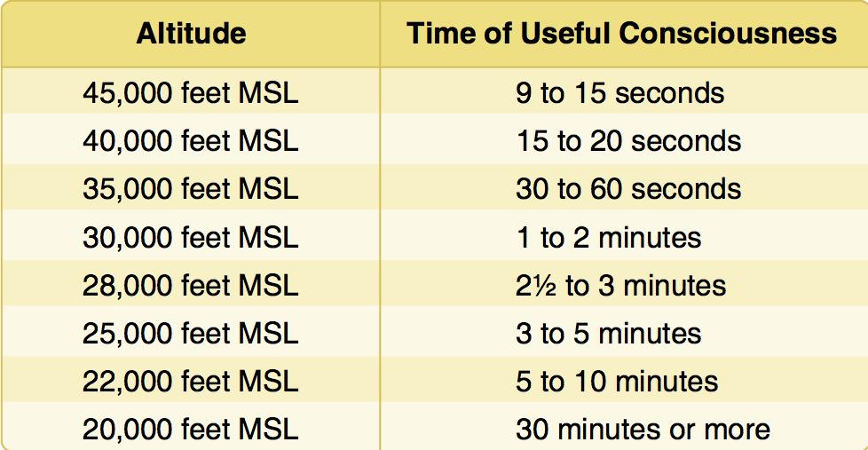 https://i2.wp.com/expertaviator.com/wp-content/uploads/2012/04/TimeOfUsefulConsciousness.jpg