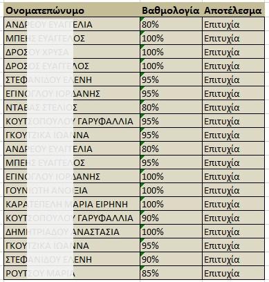 apotelesmata pliroforikis.16.10.20