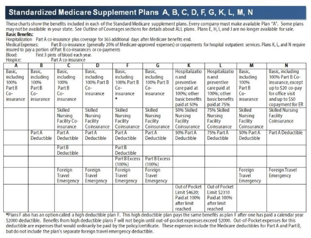 parts of medicare and plans of medicare