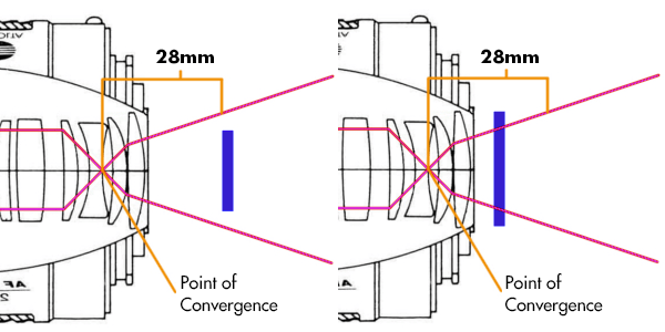 A diagram explaining how focal length works