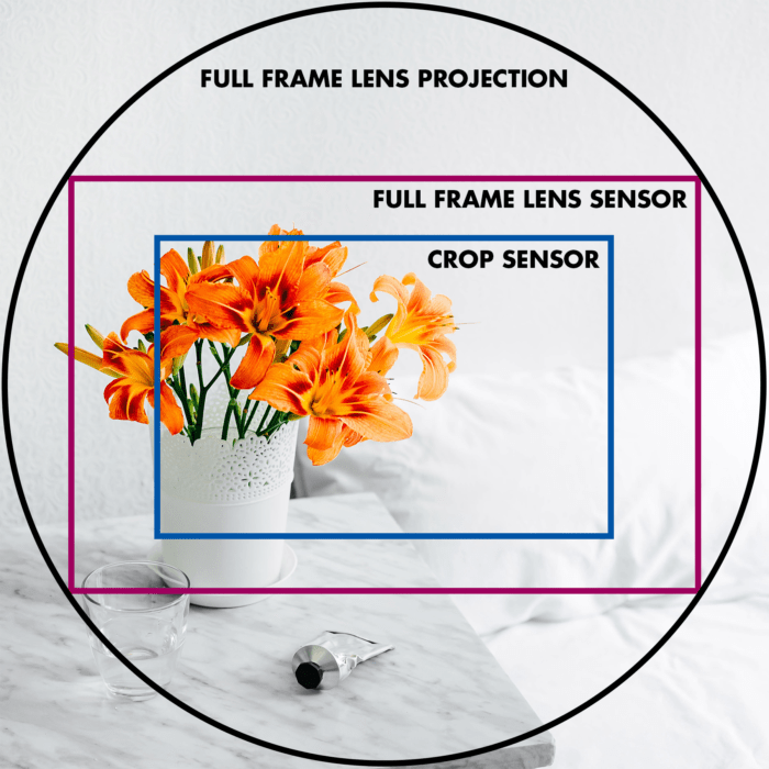 A diagram showing how the crop factor works