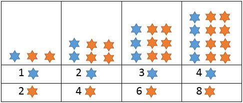 Padrões figurais e numéricos