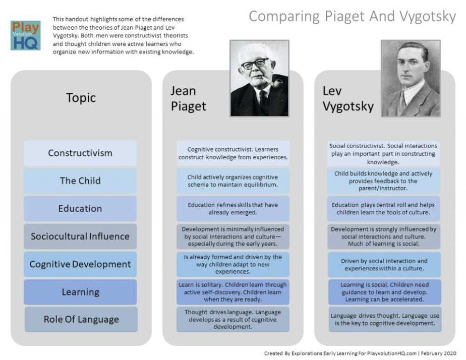 Comparing Piaget And Vygotsky 1024x791 1