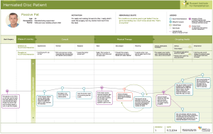 Using employee experience journey mapping to identify and