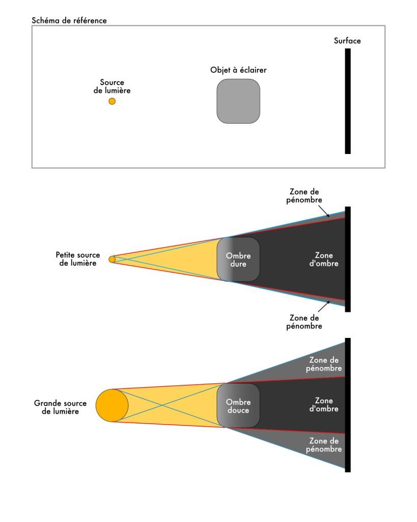 Schéma sur la taille des sources lumineuses