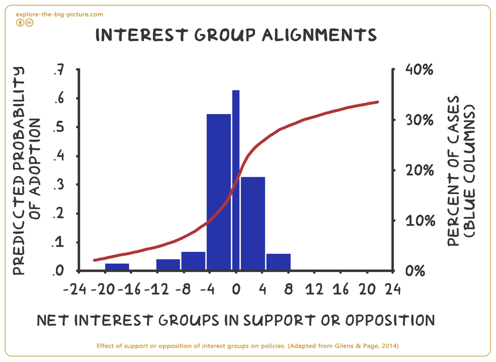 Effect support opposition interest groups on policies 2014