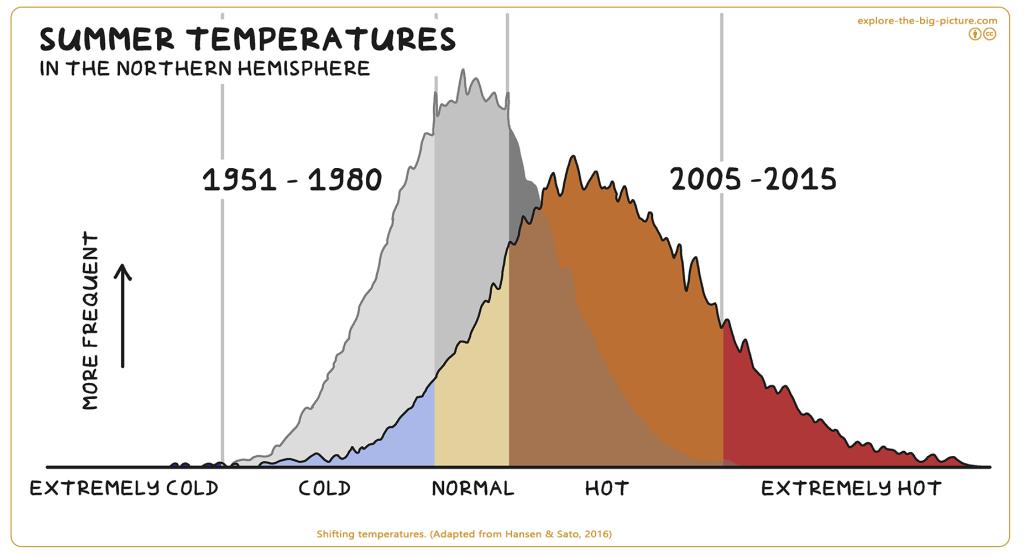 shifting temperatures summer northern hemisphere 1950 - 1980 - 2005 - 2015