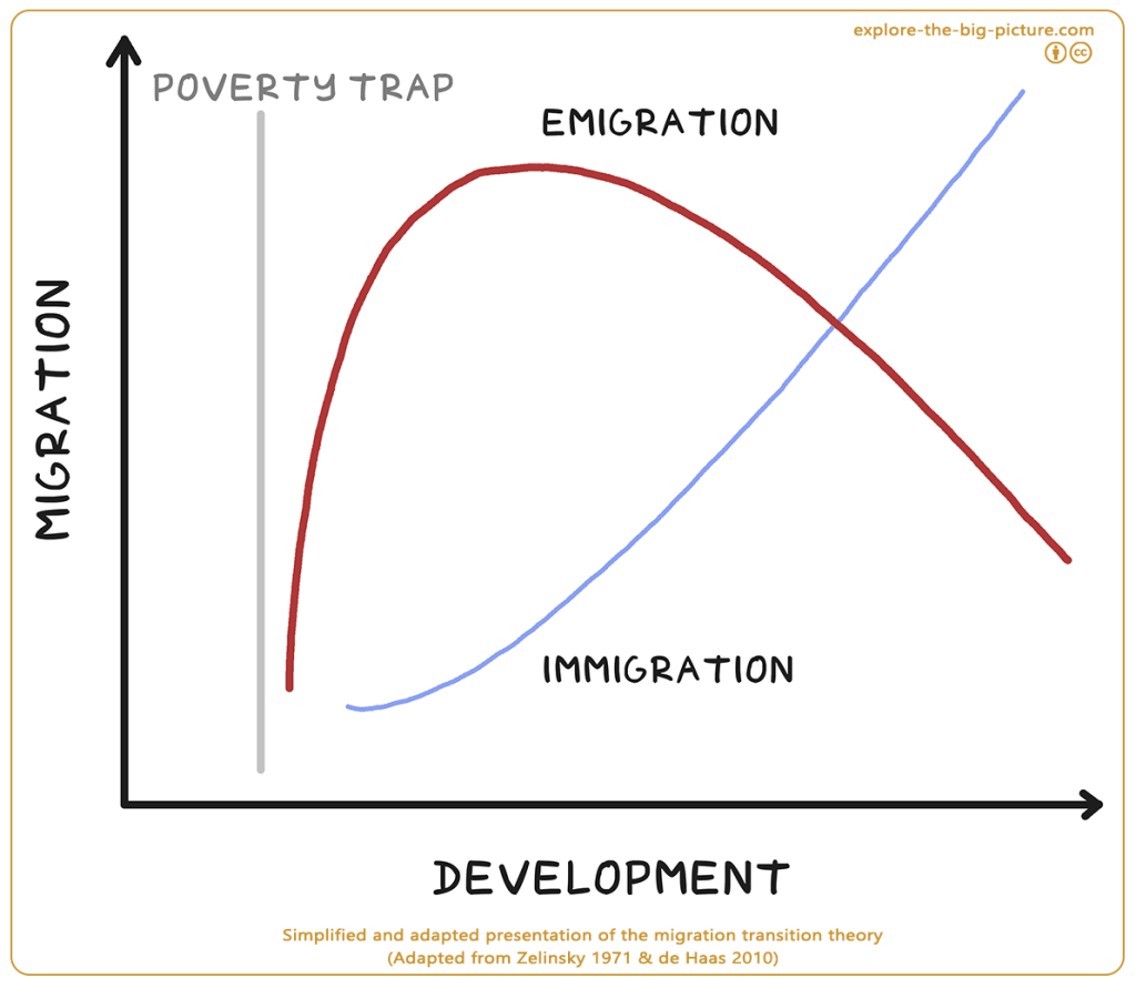 Migration transition theory