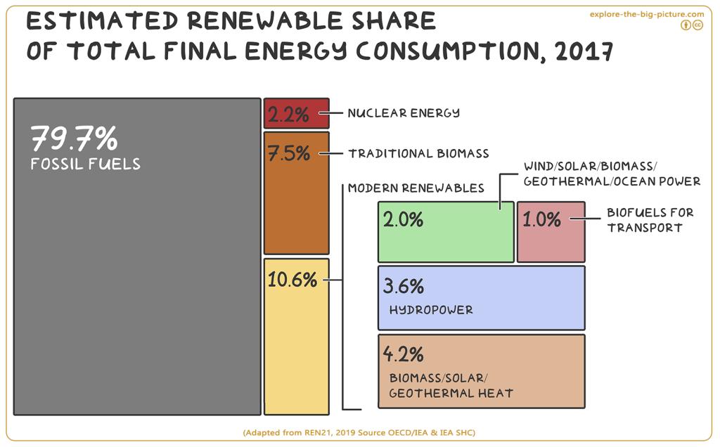 Renewable share energy consumption 2017
