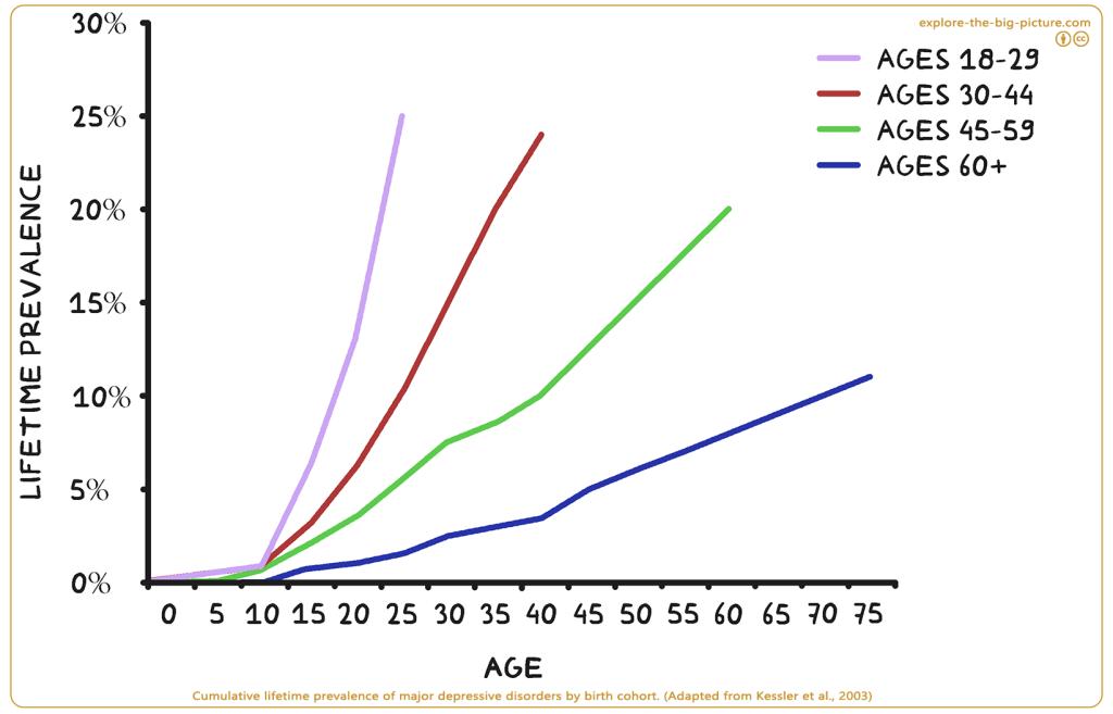 Lifetime prevalence major depressive disorders birth cohort