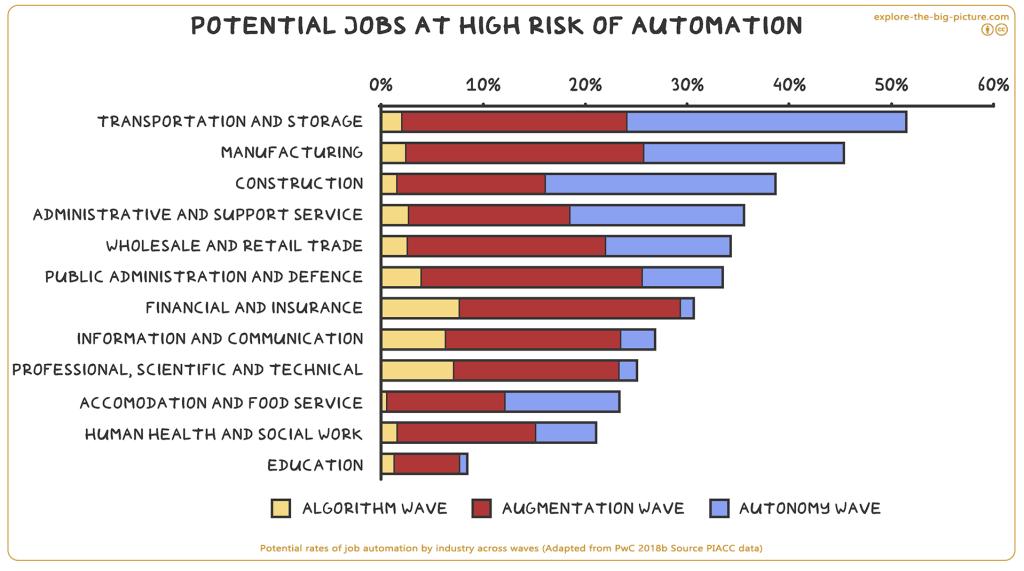 Potential rates job automation industry algorithm augmentation autonomy wave