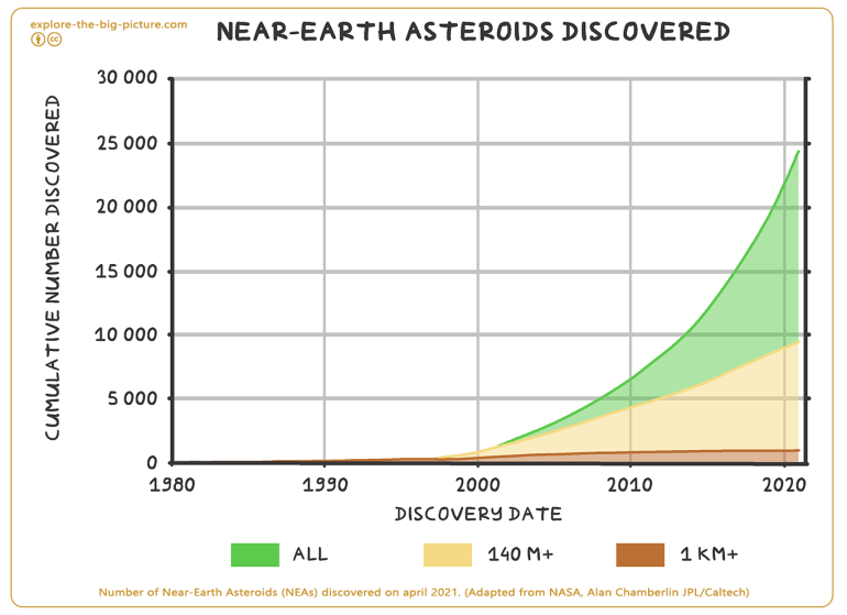 Number of Near-Earth Astroids (NEAs) NASA
