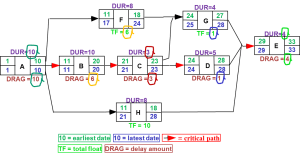 Network Logic Diagram with Critical Path Drag