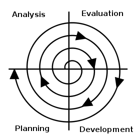 Upward Spiral: The Spiral Project Management Method