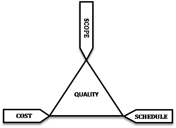 PM101: What is the Project Management Triangle?