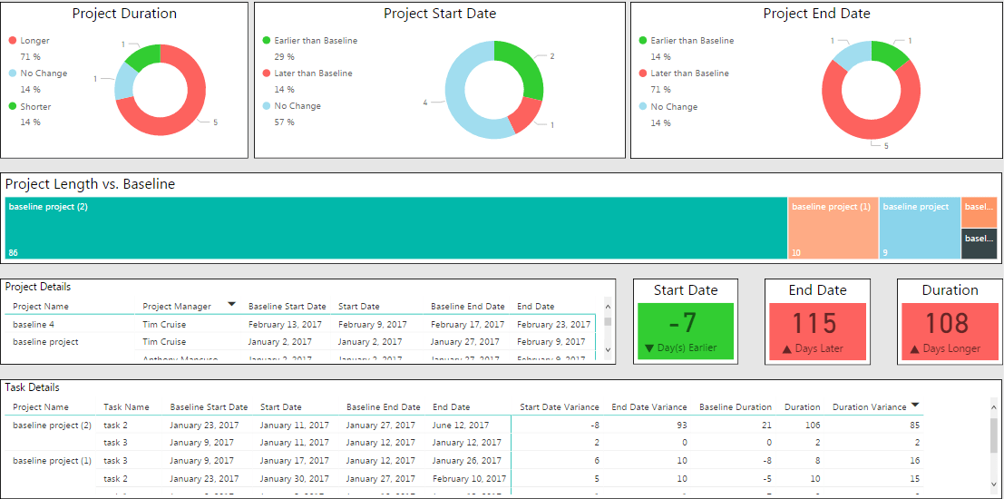 Project Baseline in Power BI
