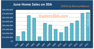 30a Home Sales