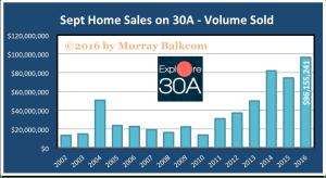 2016 Sept Volume Sold Chart