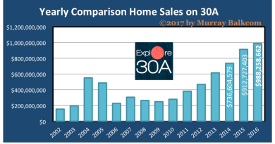 2016 Home Sales on 30A