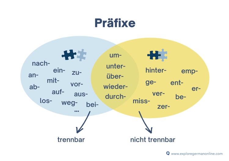 Präfixe