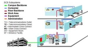 Structured Wiring Diagram  Somurich