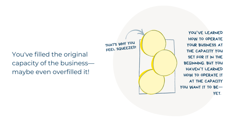 Diagram of why a business can feel like it's overflowing