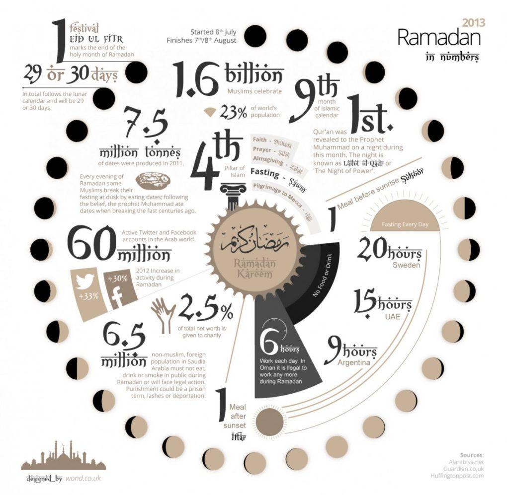 ramadan-in-numbers-2013_51e55c598384d_w1500